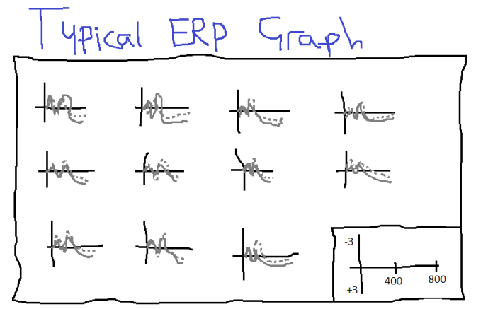 typical erp graph